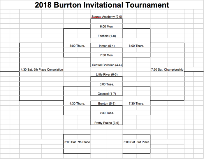 Burrton Invitational Bracket